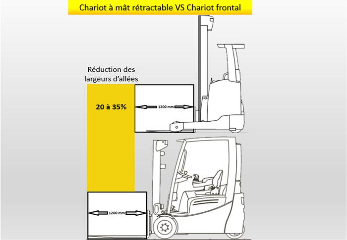 chariot à mât rétractable versus chariot frontal