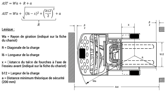 Formule-ast-chariot-mat-retractable