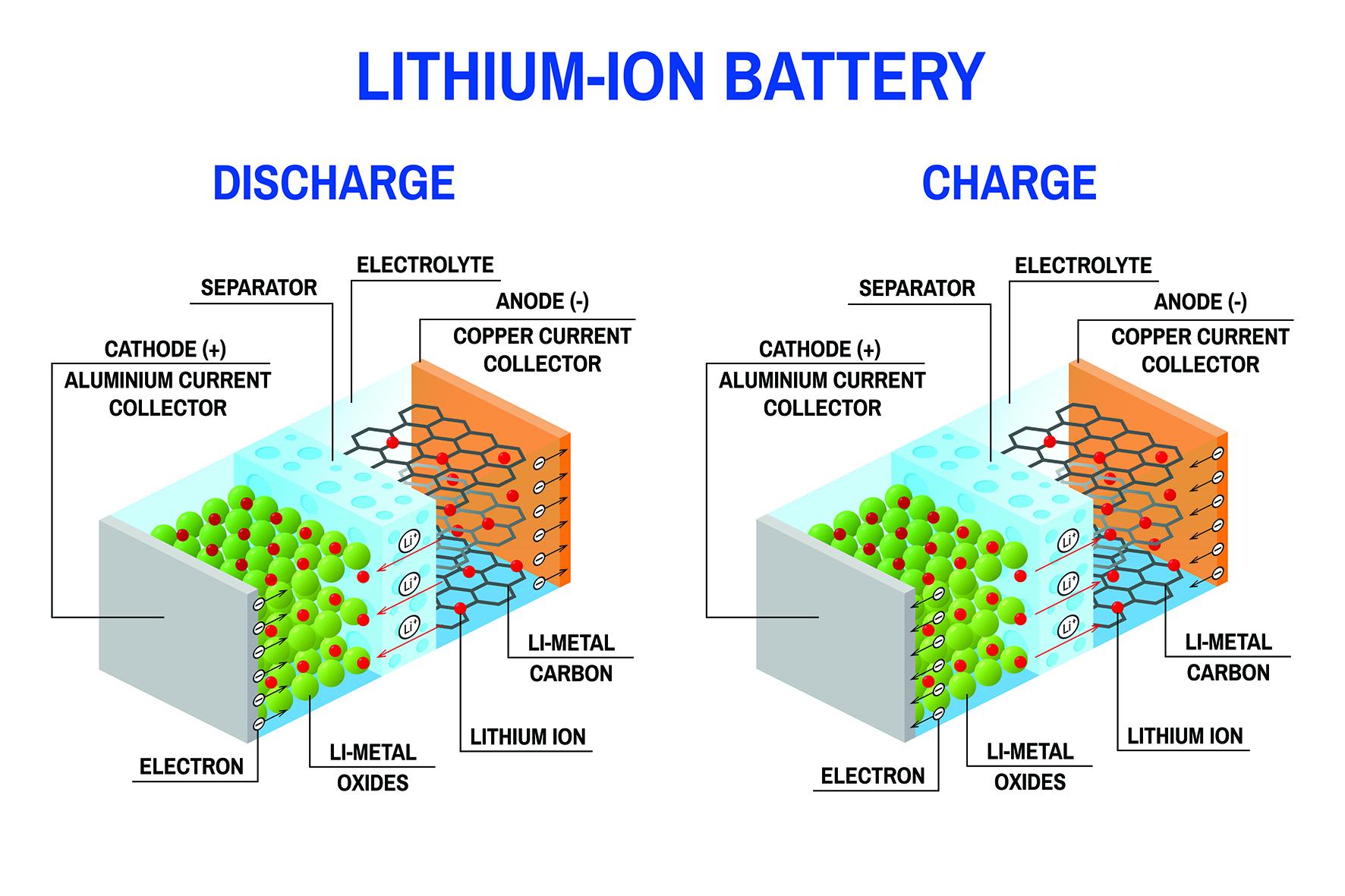 quelles sont les étapes de charge et décharge d'une batterie lithium