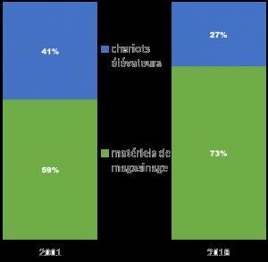 graphique du marché de la manutentionentre 2001 et 2018