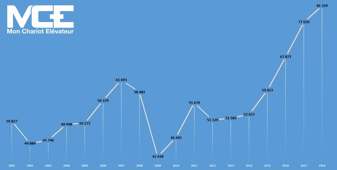 évolution du marché de la manutention entre 2001 et 2018