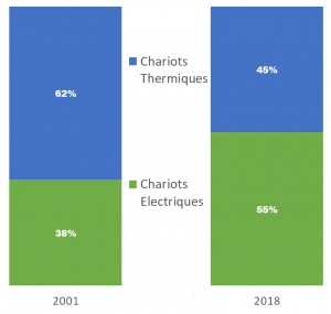 Répartition des chariots élévateurs thermiques et électriques en France entre 2001 et 2018