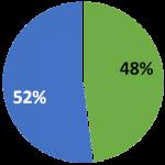 graphique du marché de la manutention en espagne en 2001